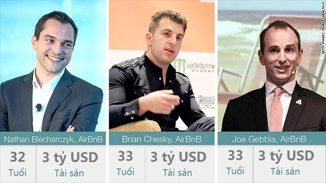 10 tỷ phú giàu nhất thế giới tuổi dưới 35