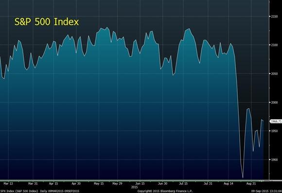 7 lý do khiến Fed chưa tăng lãi suất vào tuần tới