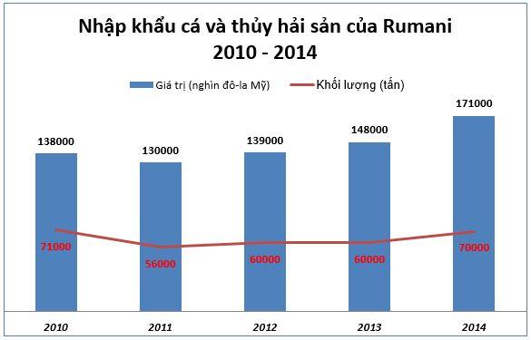 Thị trường thuỷ hải sản Rumani: Tổng quan và dự báo - Phần 2