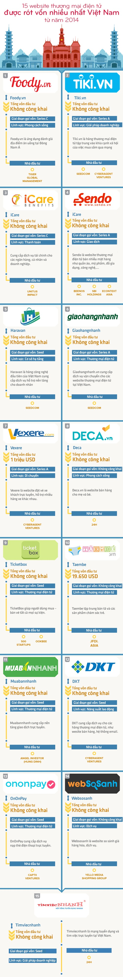 15 start-up thương mại điện tử được đầu tư nhiều nhất Việt Nam