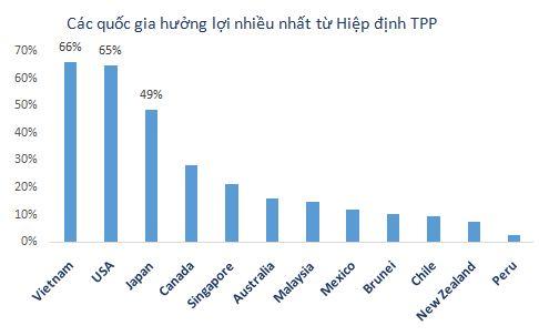 Người Việt vẫn thờ ơ với TPP