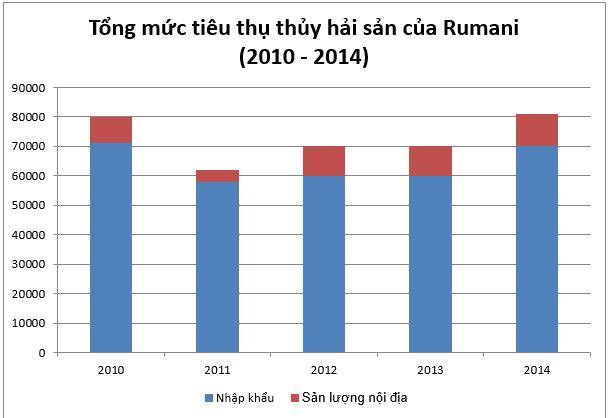 Thị trường thuỷ hải sản Rumani: Tổng quan và dự báo - Phần 1
