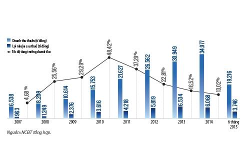 tinh hinh kinh doanh cua vinamilk trong giai doan 2007-2015