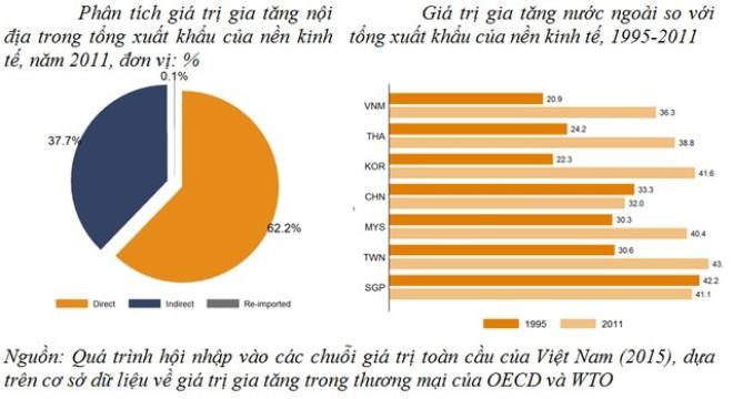 """WB: Việt Nam đang """"phát triển dồn ép"""", ngành nào sẽ hưởng lợi?"""