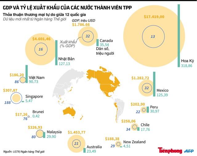Tiềm lực kinh tế 12 quốc gia thành viên TPP
