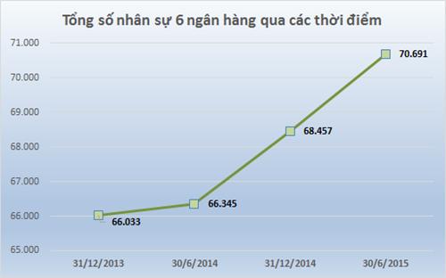 Nhân sự ngân hàng tăng mạnh 6 tháng đầu năm 2015, lương tăng 7%