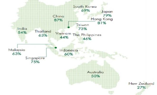 Thị trường bán lẻ châu Á chứng kiến xu hướng mới