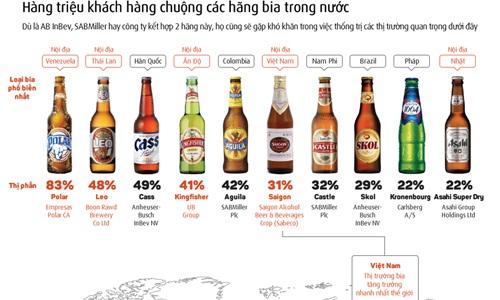 Bia nội - lực cản với các tập đoàn đa quốc gia