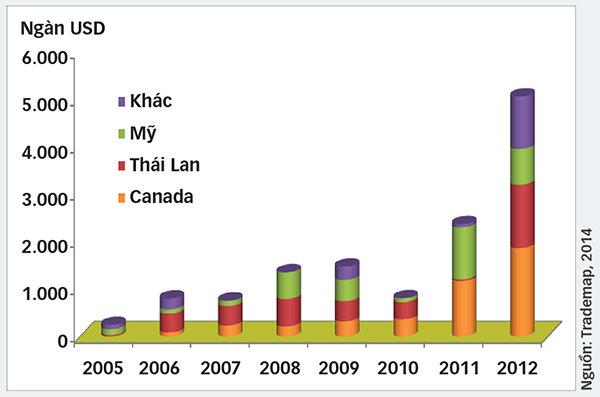 theo cuc chan nuoi, trong tam thang dau nam 2014 viet nam chi khoang 1,52 trieu usd cho nhap khau 1.686 con heo giong, tang 89% so voi cung ky nam 2013