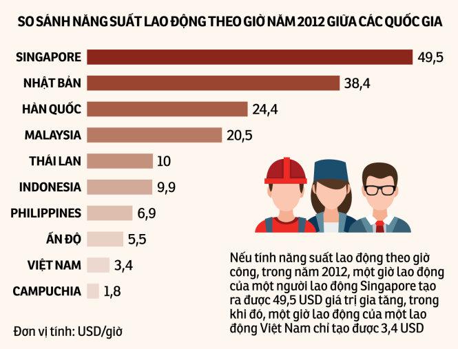 Năng suất lao động thấp do tính theo đúng chuẩn thế giới