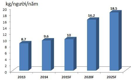 du bao tieu thu dau an theo dau nguoi den 2025 (nguon: bo cong thuong, chuyen gia)