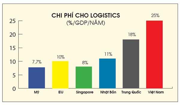 Logistics: Nền kinh tế bị bỏ quên!