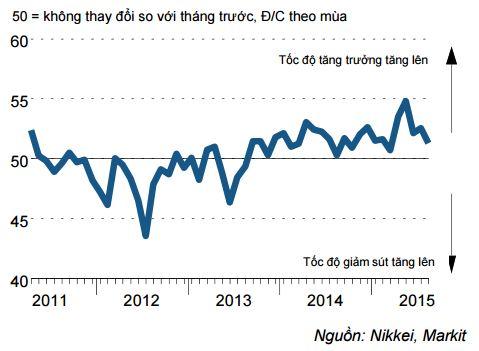 Chỉ số sản xuất Việt Nam thấp nhất 5 tháng
