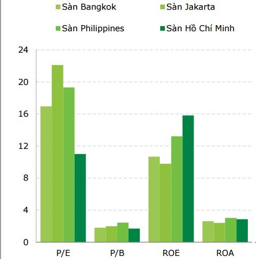 Chứng khoán Việt Nam đang hấp dẫn hơn các nước Đông Nam Á khác?