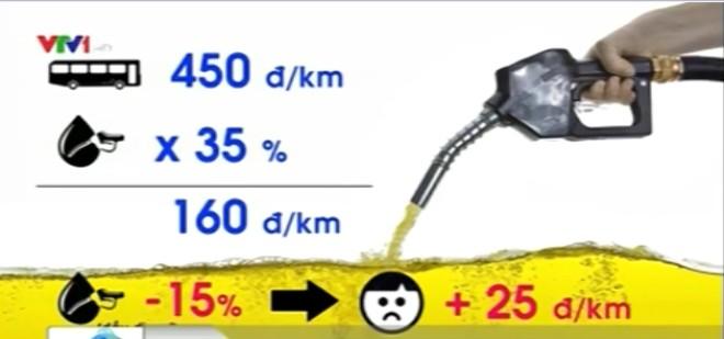 TP.HCM: Liệu cước vận tải có giảm sau 2/9?