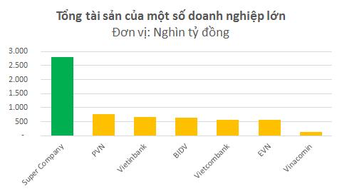 Tổng tài sản của Super Company bằng PVN, Vinacomin cộng với 3 ngân hàng BIDV, Vietcombank và Veitibank