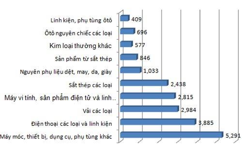 Việt Nam nhập siêu trên 19 tỷ USD từ Trung Quốc trong 7 tháng