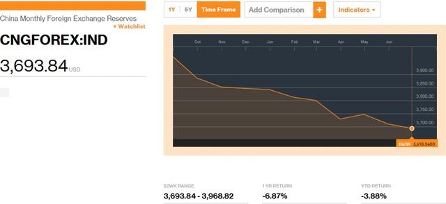 """Dự trữ ngoại hối của Trung Quốc """"bốc hơi"""" 249 tỷ USD"""