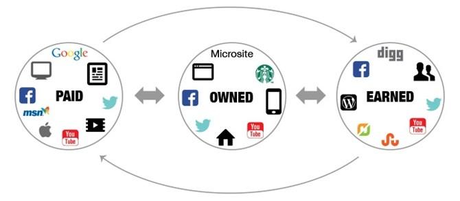 mo phong paid media, owned media, earned media.