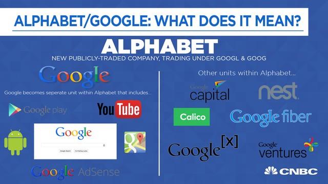 Google đổi tên thành Alphabet, thay đổi hoàn toàn mô hình kinh doanh