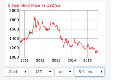 gia vang lao doc ke tu nam 2013. nguon: gold price.