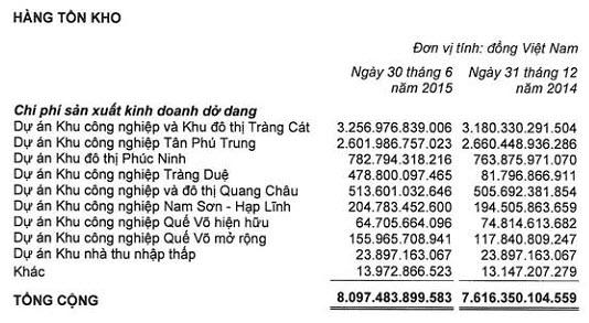 KBC lên tiếng về hàng tồn kho hơn 8.000 tỷ đồng