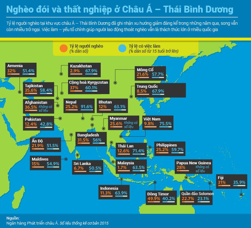 Tình hình nghèo đói và việc làm tại châu Á - Thái Bình Dương