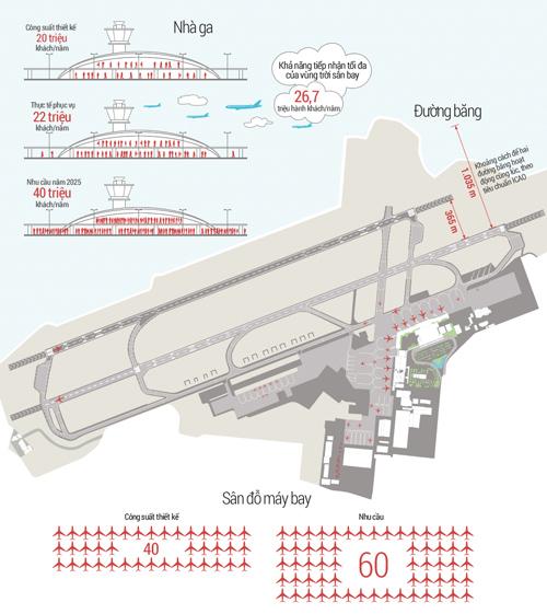 Sân bay Tân Sơn Nhất được quy hoạch đón 25 triệu khách mỗi năm