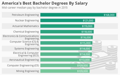 Những ngành nào trả lương cao nhất tại Mỹ?