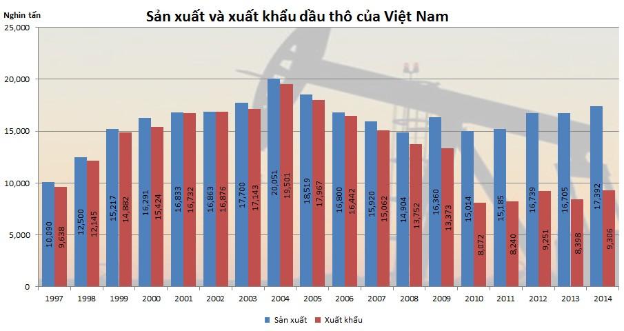 Xuất khẩu than, dầu thô của Việt Nam 18 năm qua