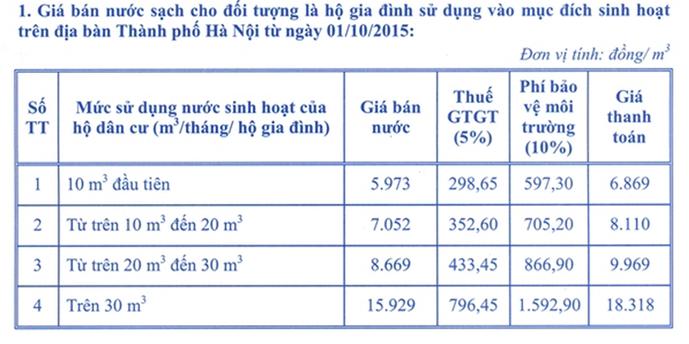 Từ 1.10, giá nước sạch tăng 20%