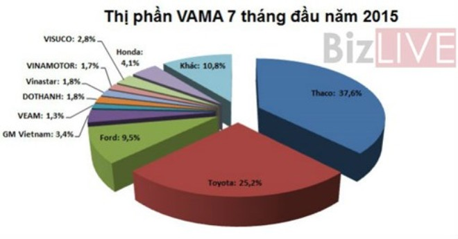 Doanh số bán xe ô tô tăng gần 60% trong 7 tháng