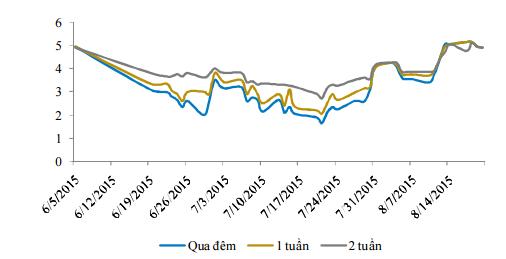 Thị trường liên ngân hàng căng thẳng, NHNN liên tục bơm ròng