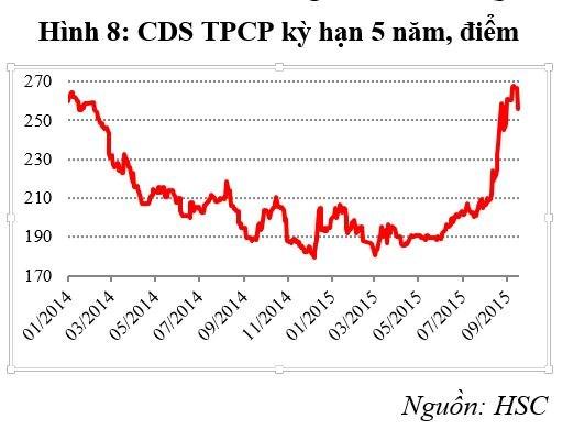 Chỉ số hoán đổi rủi ro của Việt Nam lên cao nhất từ đầu năm 2014