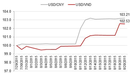 do thi 1: so sanh bien dong ty gia ndt va vnd voi usd trong 3 tuan  (nguon: bloomberg)