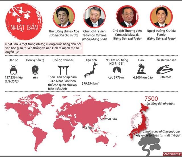 Nhật Bản - Đối tác quan trọng hàng đầu của Việt Nam