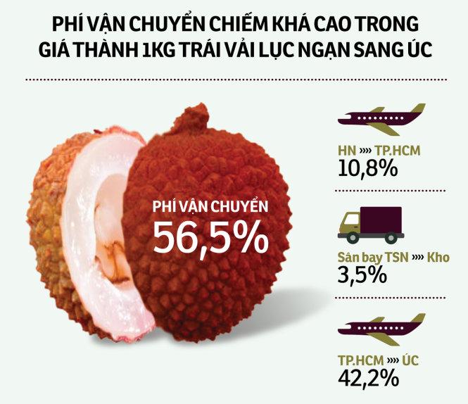 phi van chuyen chiem kha cao trong gia thanh 1kg trai vai luc ngan sang uc - nguon tinh toan cua gs nguyen quoc vong - do hoa: tan dat